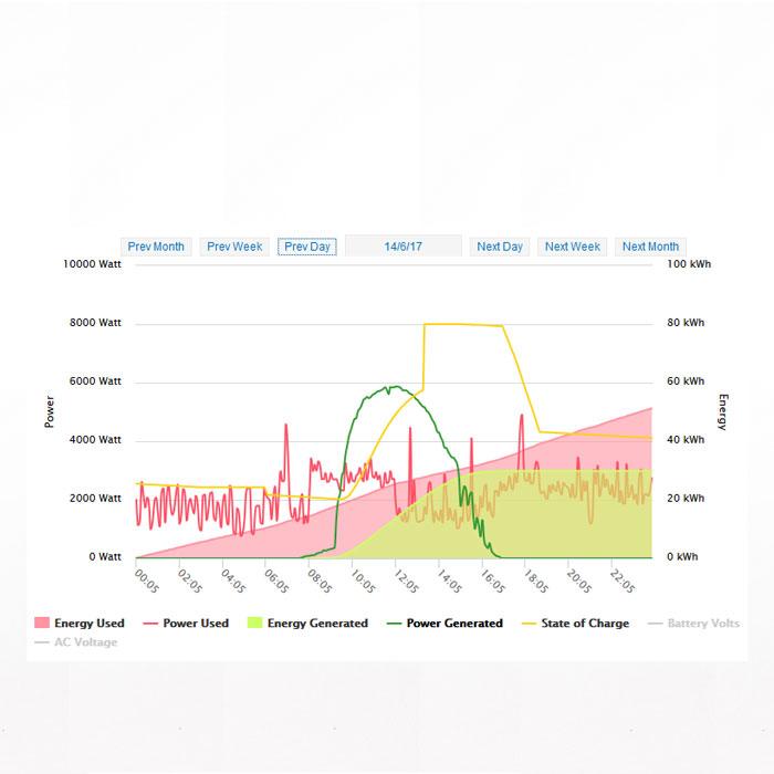 solar graph track